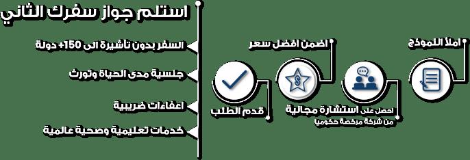خطوات الحصول على جواز سفر ثاني عبر الاستثمار